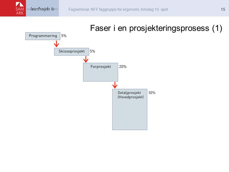 Faser i en prosjekteringsprosess (1)