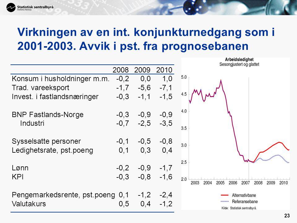 Virkningen av en int. konjunkturnedgang som i 2001-2003. Avvik i pst