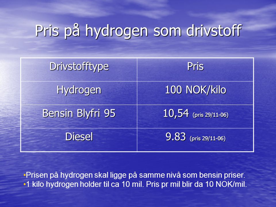 Pris på hydrogen som drivstoff