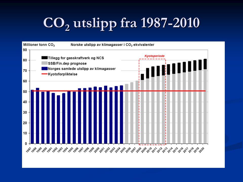 CO2 utslipp fra 1987-2010