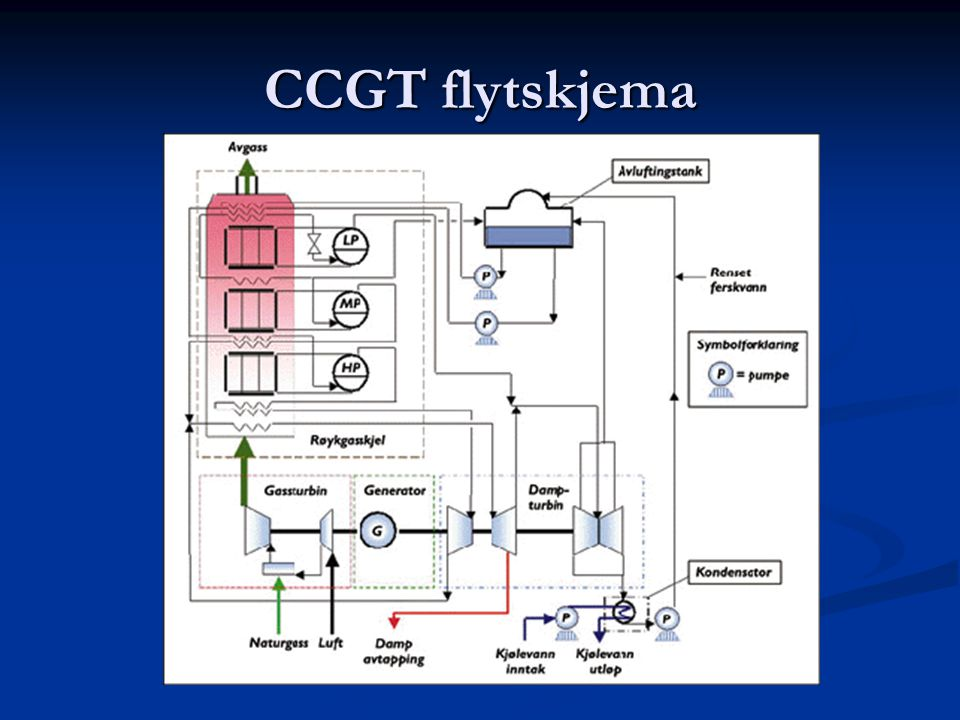 CCGT flytskjema
