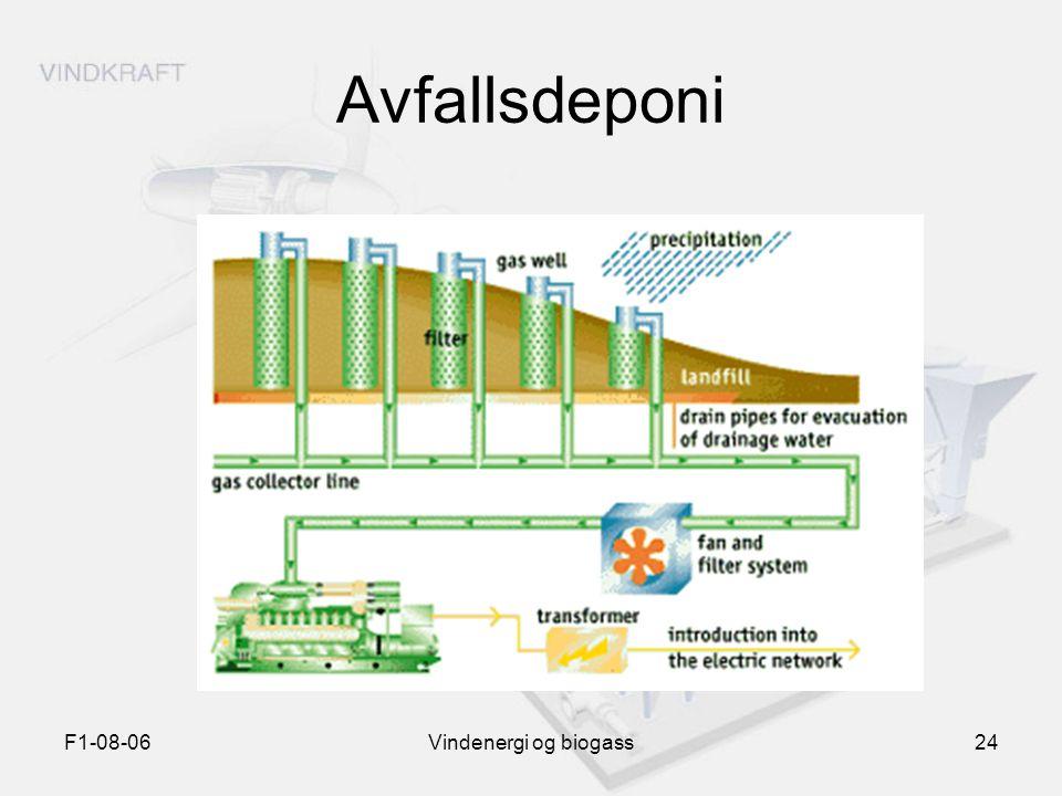 Avfallsdeponi F1-08-06 Vindenergi og biogass