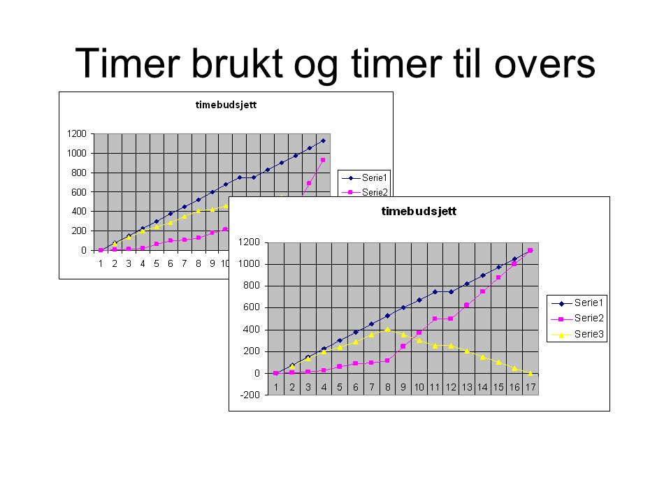 Timer brukt og timer til overs