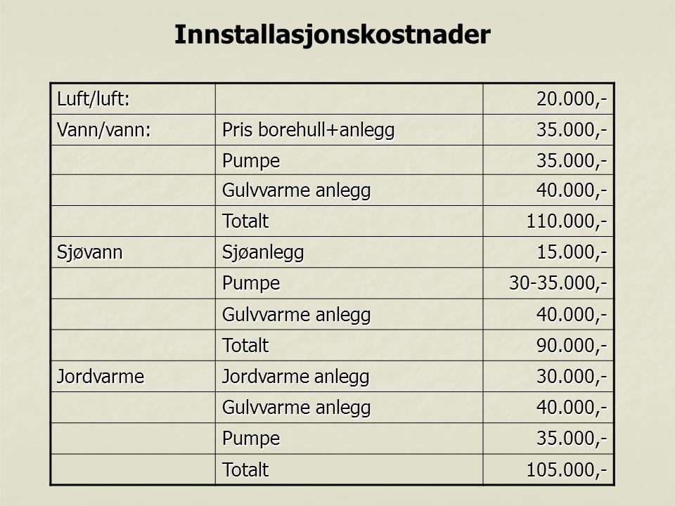 Innstallasjonskostnader