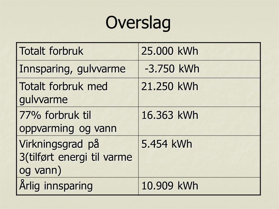 Overslag Totalt forbruk 25.000 kWh Innsparing, gulvvarme -3.750 kWh