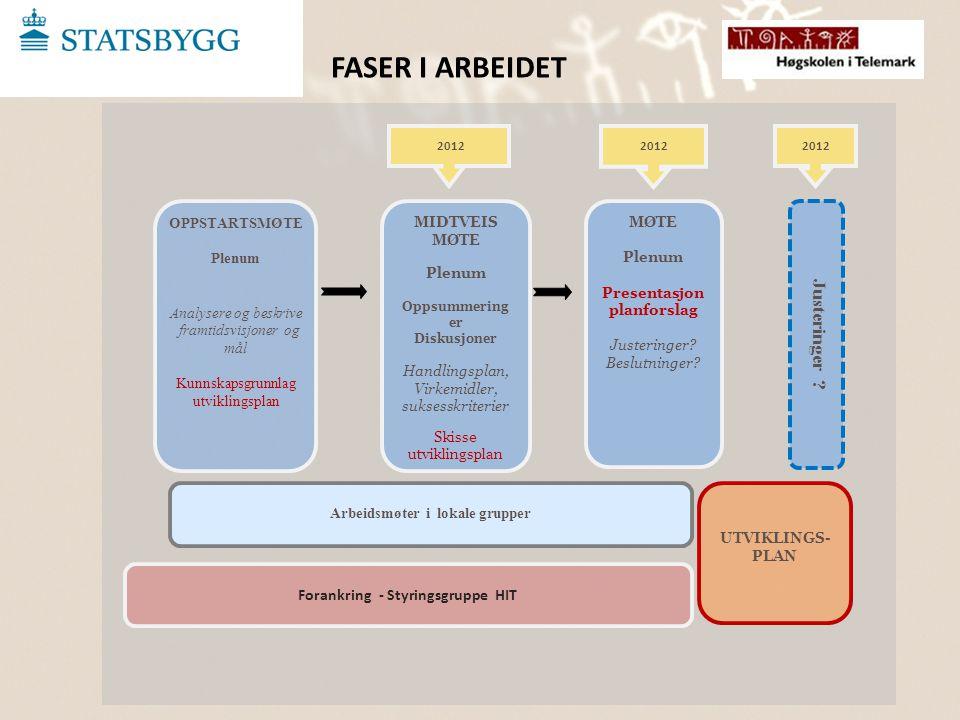 FASER I ARBEIDET Justeringer Forankring - Styringsgruppe HIT