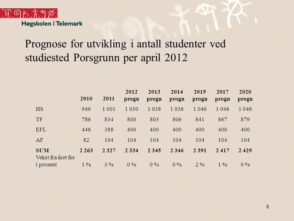 Prognose for utvikling i antall studenter ved studiested Porsgrunn per april 2012