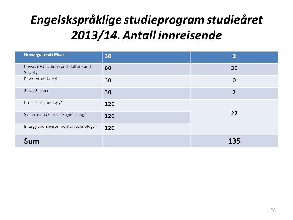 Engelskspråklige studieprogram studieåret 2013/14. Antall innreisende