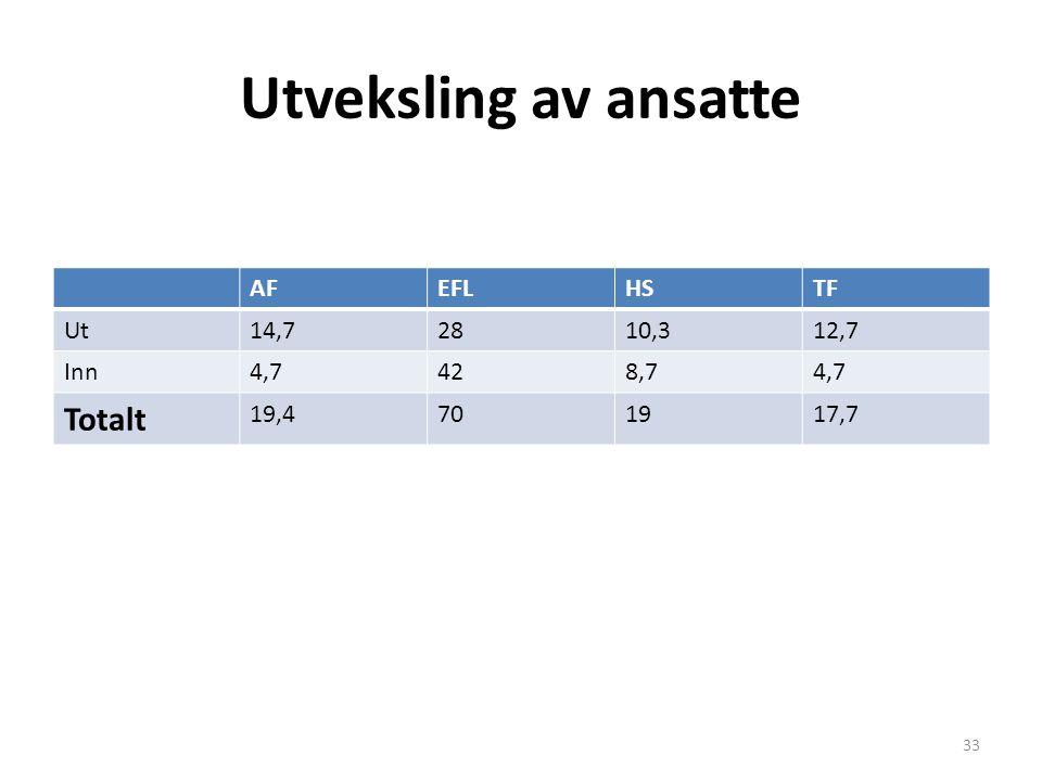 Utveksling av ansatte Totalt AF EFL HS TF Ut 14,7 28 10,3 12,7 Inn 4,7