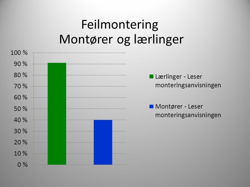 Feilmontering Montører og lærlinger Lærlinger 91%, Montører 40%