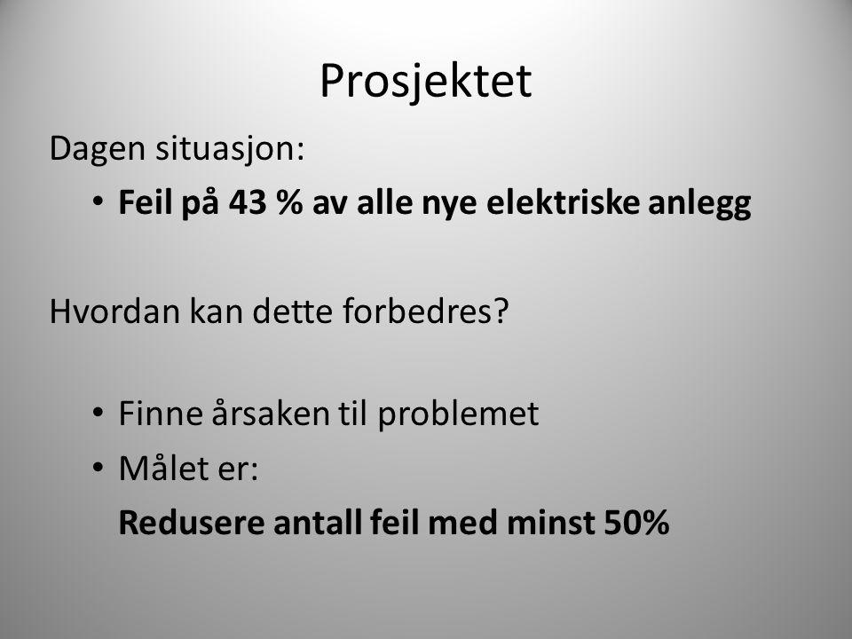 Prosjektet Dagen situasjon: Feil på 43 % av alle nye elektriske anlegg