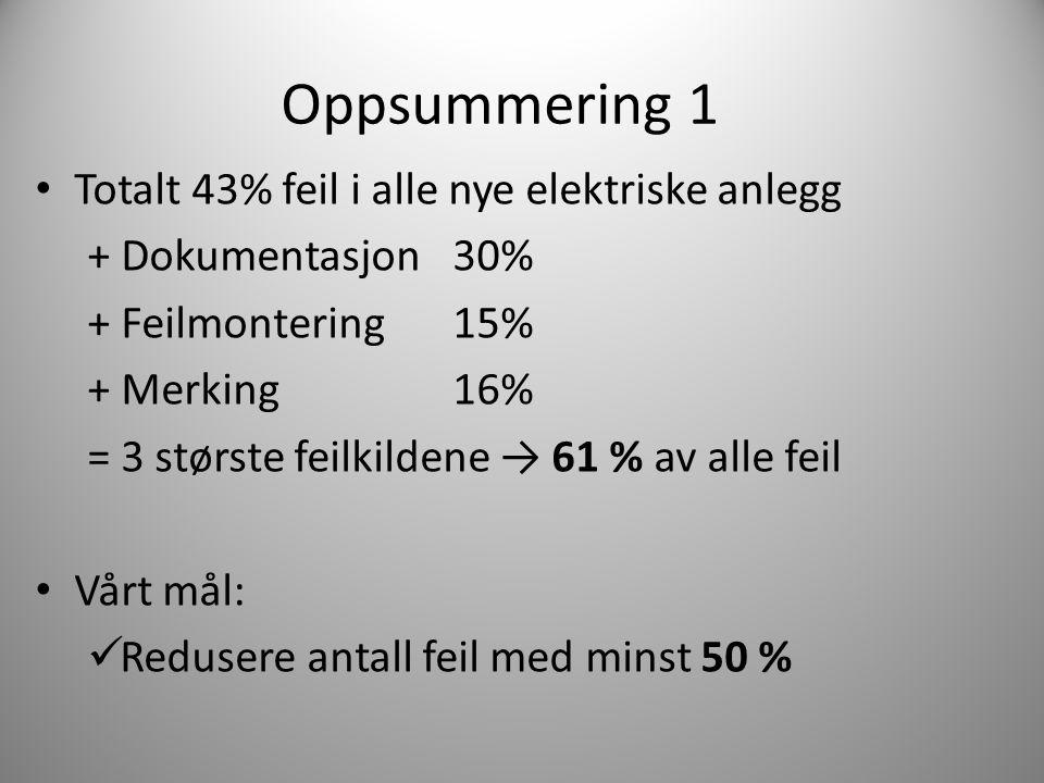 Oppsummering 1 Totalt 43% feil i alle nye elektriske anlegg