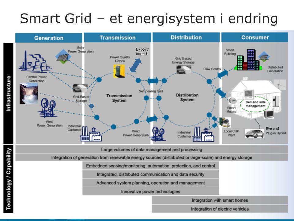 Smart Grid – et energisystem i endring