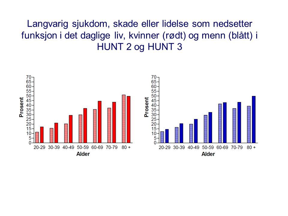 Langvarig sjukdom, skade eller lidelse som nedsetter funksjon i det daglige liv, kvinner (rødt) og menn (blått) i HUNT 2 og HUNT 3