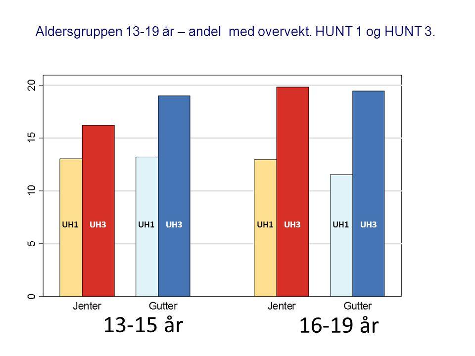 Aldersgruppen 13-19 år – andel med overvekt. HUNT 1 og HUNT 3.
