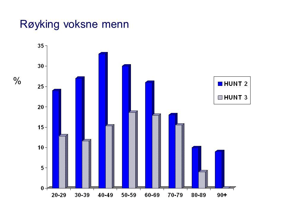 Røyking voksne menn %