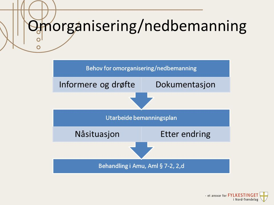 Omorganisering/nedbemanning