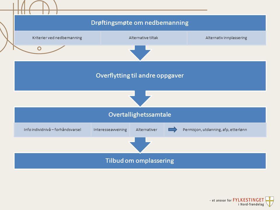 Drøftingsmøte om nedbemanning Kriterier ved nedbemanning