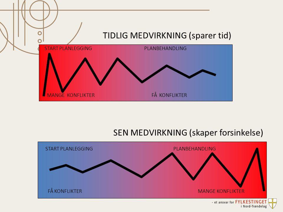 TIDLIG MEDVIRKNING (sparer tid)