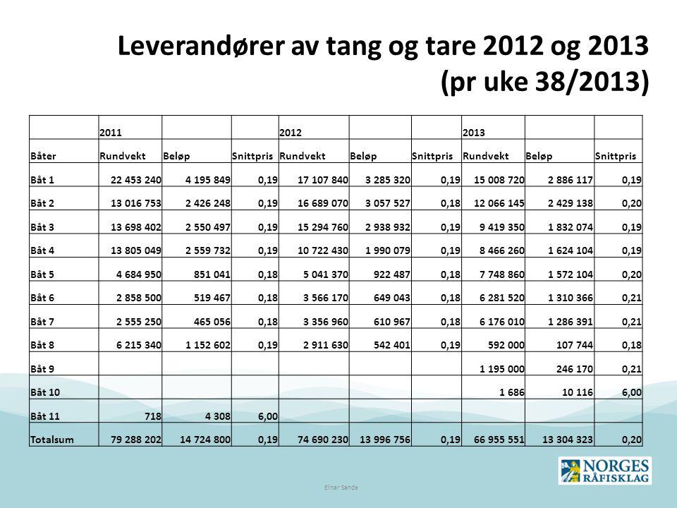 Leverandører av tang og tare 2012 og 2013 (pr uke 38/2013)