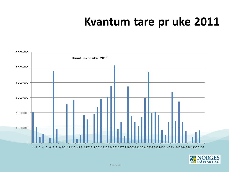 Kvantum tare pr uke 2011 Einar Sande