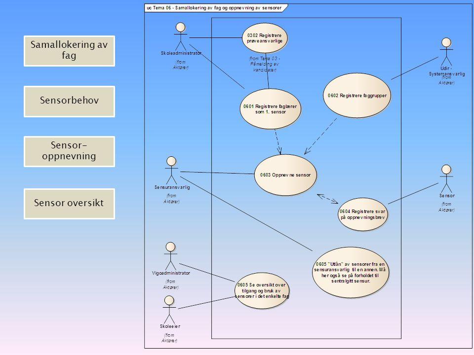 Samallokering av fag Sensorbehov Sensor-oppnevning Sensor oversikt