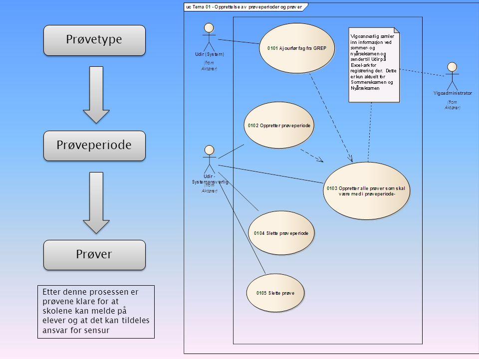 Prøvetype Prøveperiode Prøver