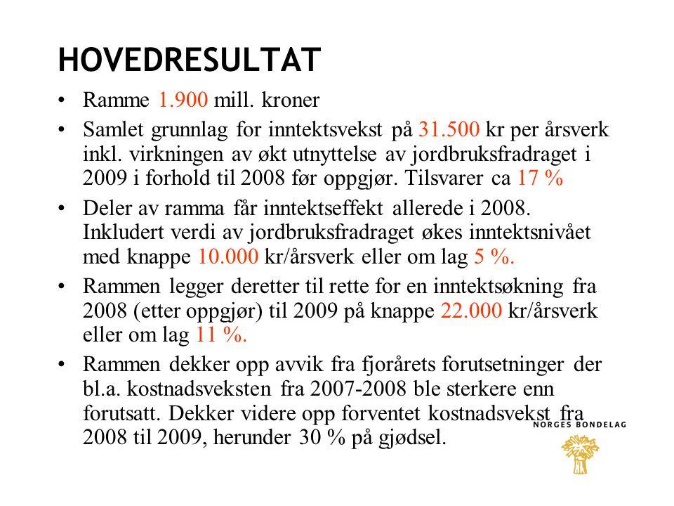 HOVEDRESULTAT Ramme 1.900 mill. kroner