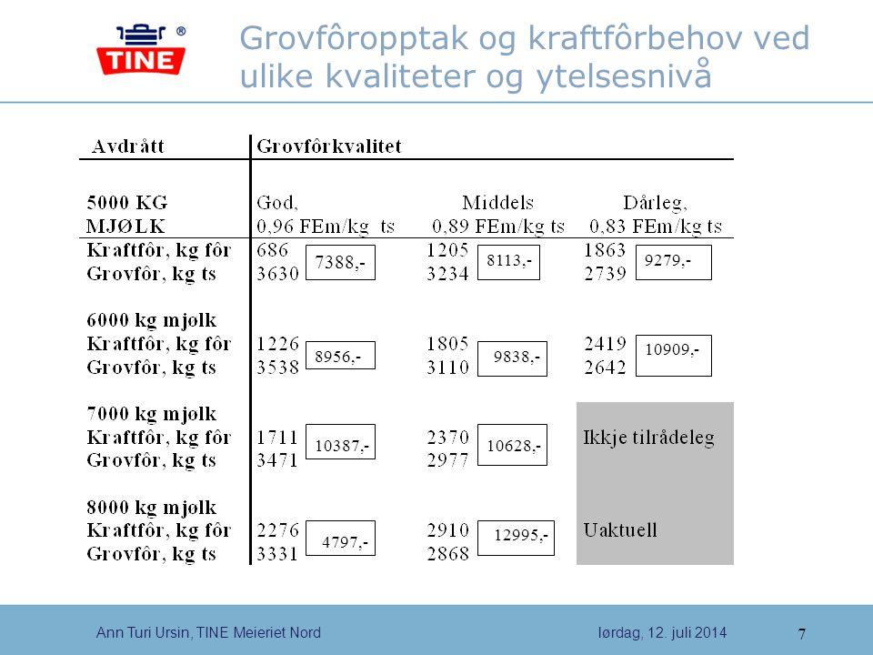 Grovfôropptak og kraftfôrbehov ved ulike kvaliteter og ytelsesnivå