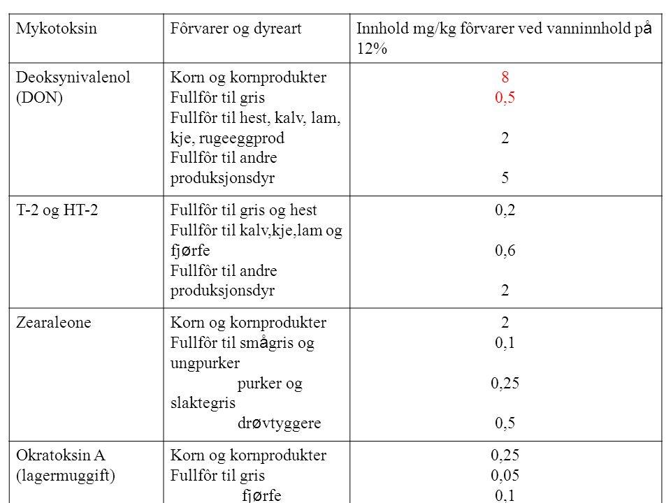 Mykotoksin Fôrvarer og dyreart. Innhold mg/kg fôrvarer ved vanninnhold på 12% Deoksynivalenol (DON)