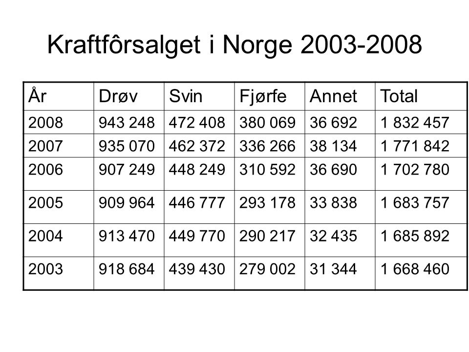 Kraftfôrsalget i Norge 2003-2008