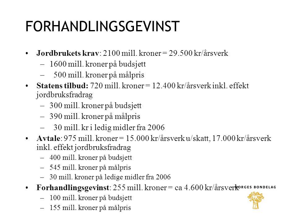 FORHANDLINGSGEVINST Jordbrukets krav: 2100 mill. kroner = 29.500 kr/årsverk. 1600 mill. kroner på budsjett.