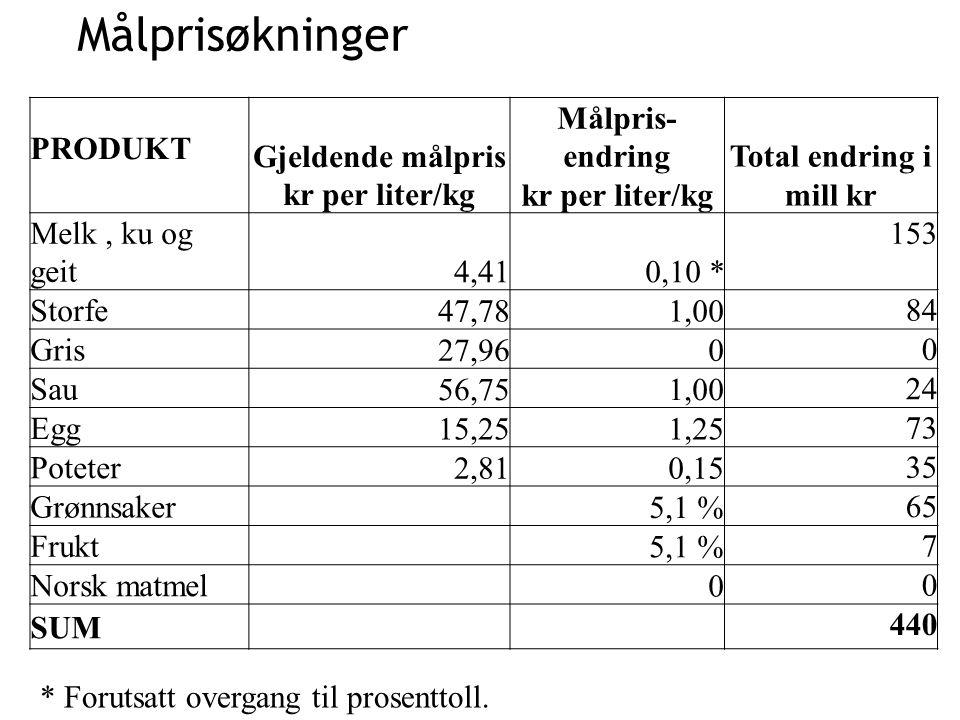 Gjeldende målpris kr per liter/kg Målpris-endring kr per liter/kg