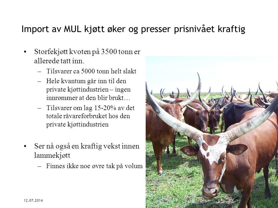 Import av MUL kjøtt øker og presser prisnivået kraftig