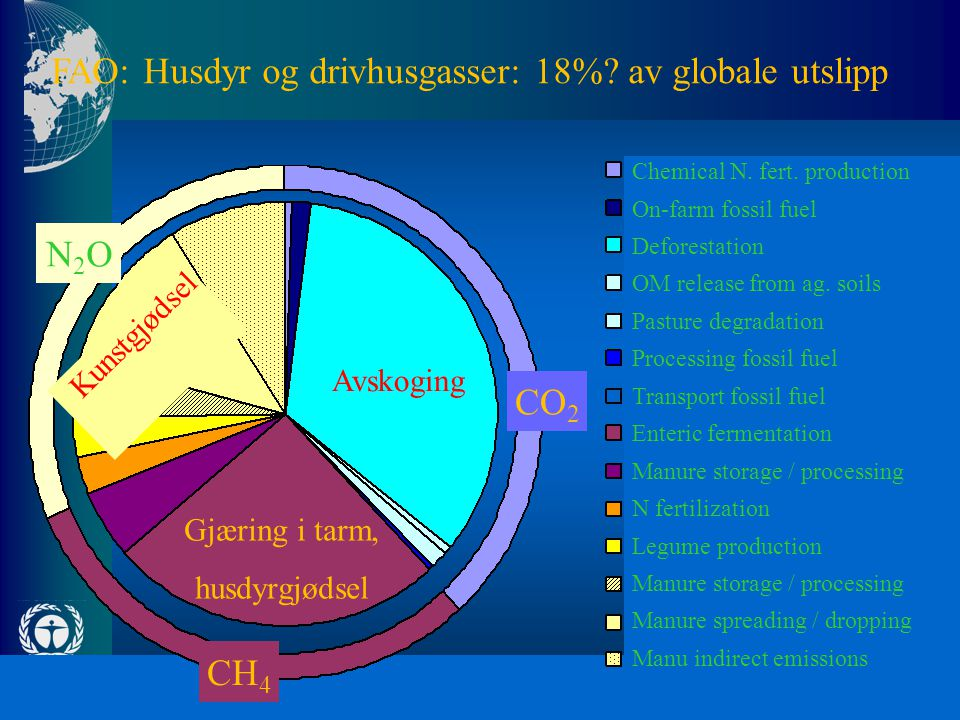 FAO: Husdyr og drivhusgasser: 18% av globale utslipp