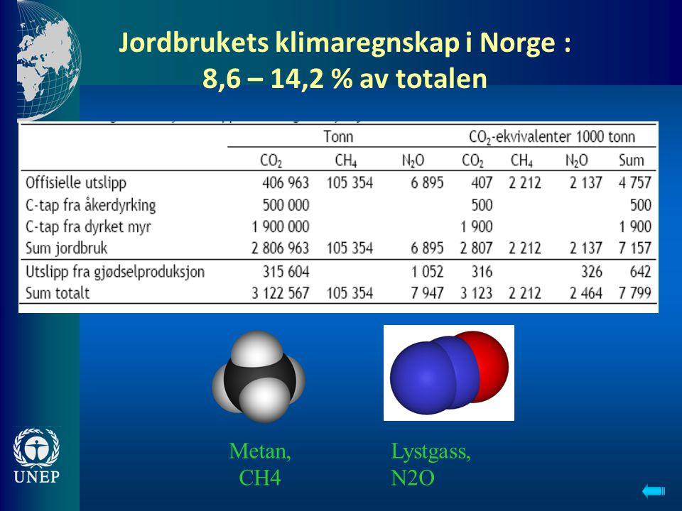 Jordbrukets klimaregnskap i Norge : 8,6 – 14,2 % av totalen