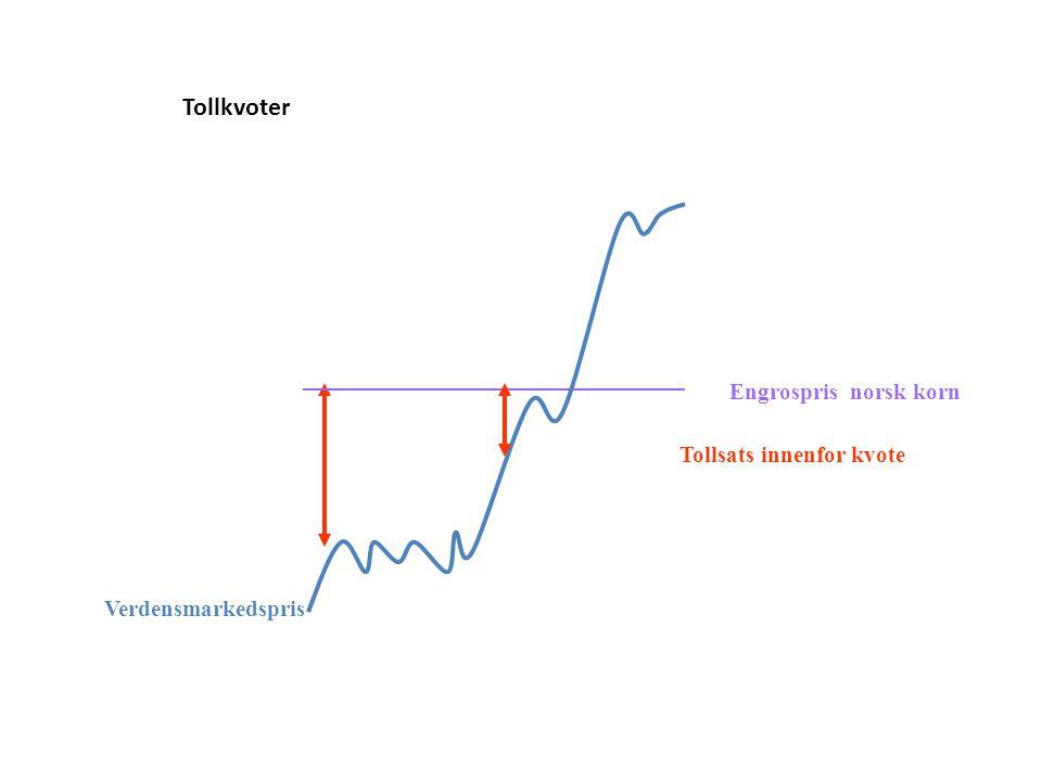 Tollkvoter Engrospris norsk korn Tollsats innenfor kvote