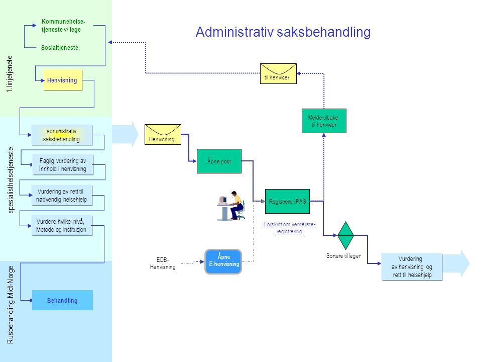 Administrativ saksbehandling