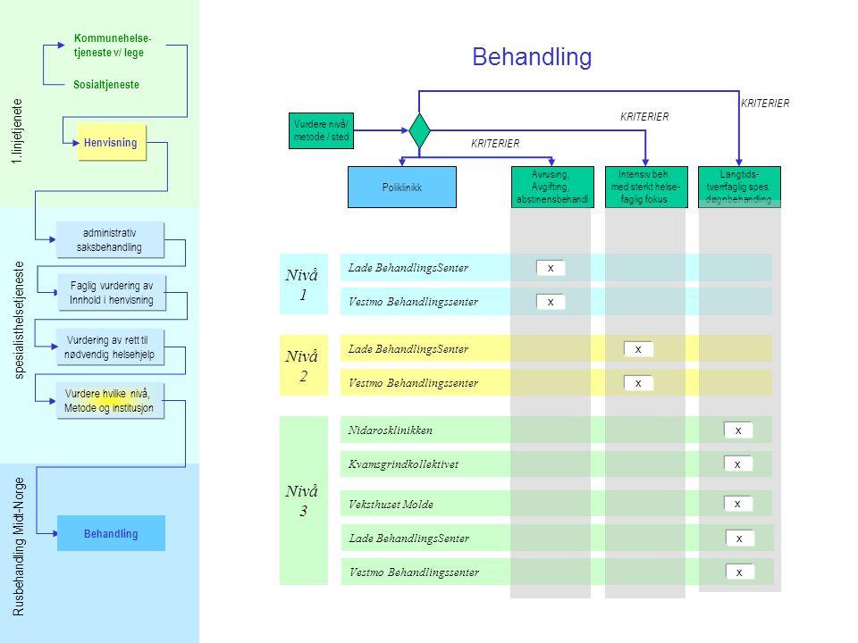 Behandling Nivå 1 Nivå 2 Nivå 3 1.linjetjenete spesialisthelsetjeneste