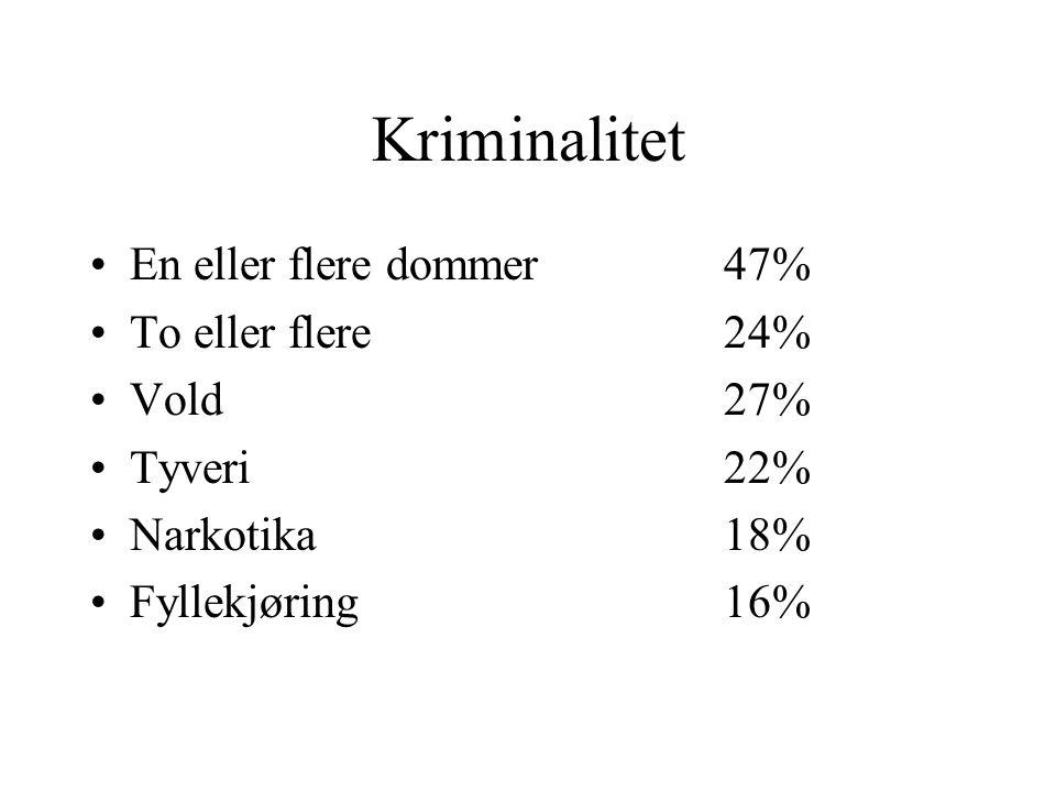Kriminalitet En eller flere dommer 47% To eller flere 24% Vold 27%