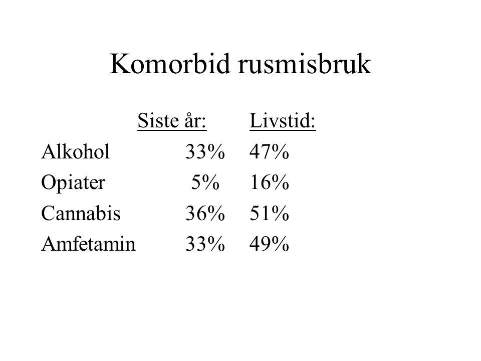 Komorbid rusmisbruk Siste år: Alkohol 33% Opiater 5% Cannabis 36%