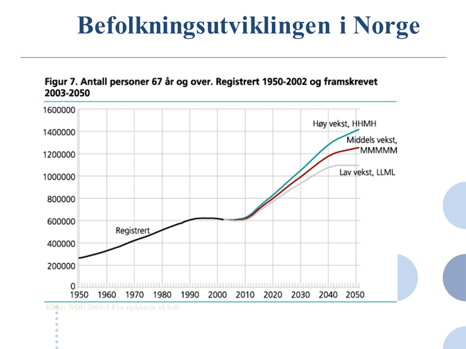 Befolkningsutviklingen i Norge