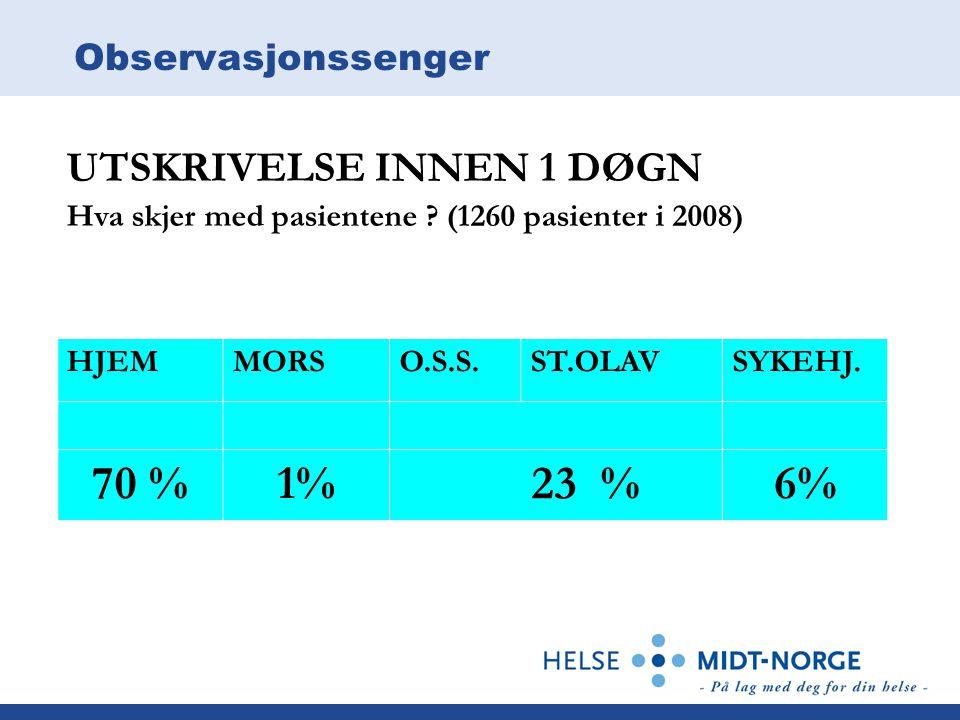 70 % 1% 23 % 6% UTSKRIVELSE INNEN 1 DØGN Observasjonssenger