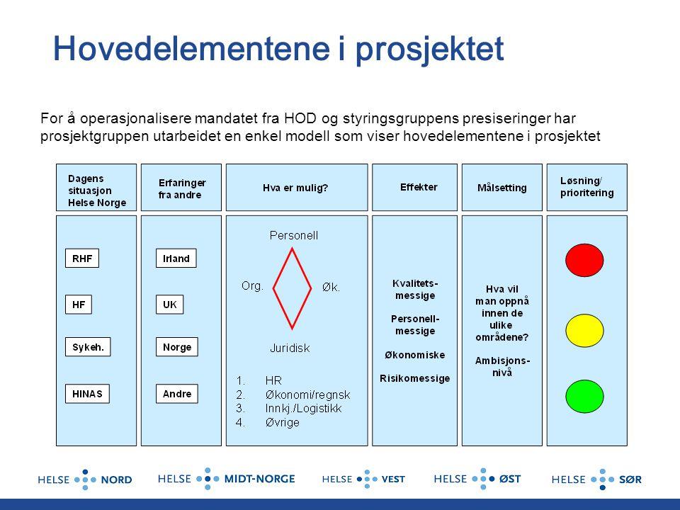 Hovedelementene i prosjektet