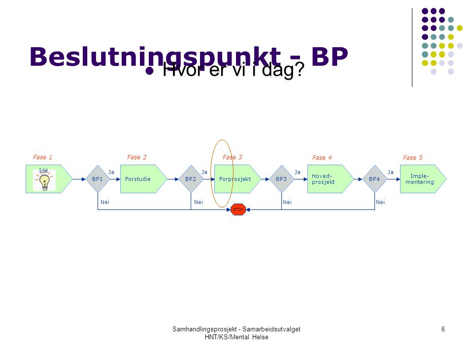 Samhandlingsprosjekt - Samarbeidsutvalget HNT/KS/Mental Helse