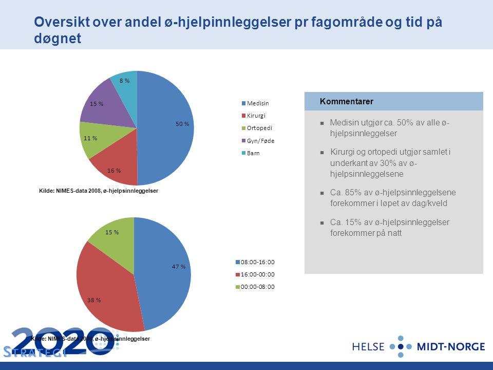 Oversikt over andel ø-hjelpinnleggelser pr fagområde og tid på døgnet