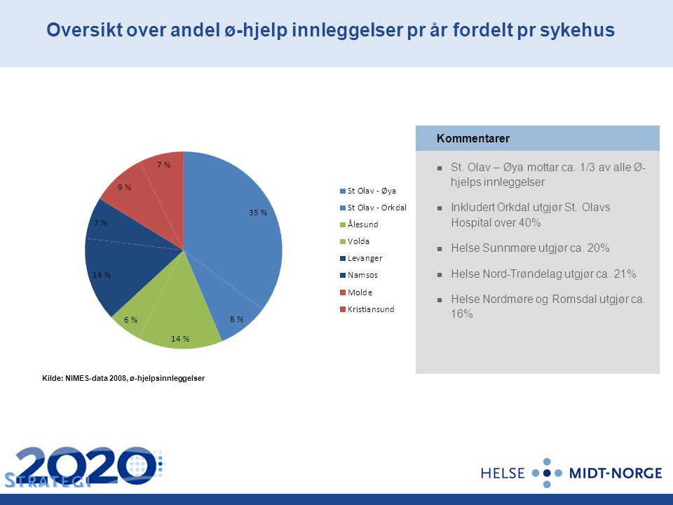 Kilde: NIMES-data 2008, ø-hjelpsinnleggelser