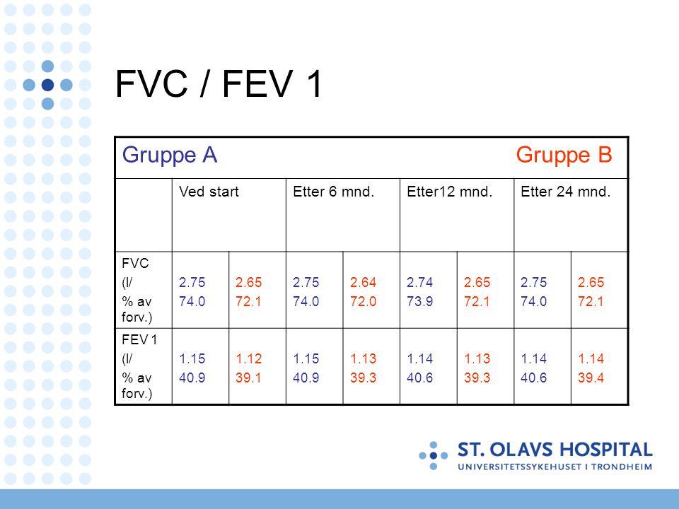 FVC / FEV 1 Gruppe A Gruppe B Ved start Etter 6 mnd. Etter12 mnd.