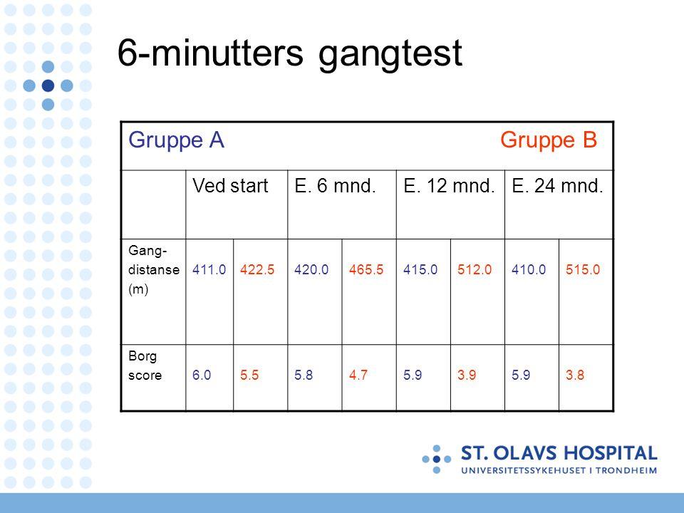 6-minutters gangtest Gruppe A Gruppe B Ved start E. 6 mnd. E. 12 mnd.