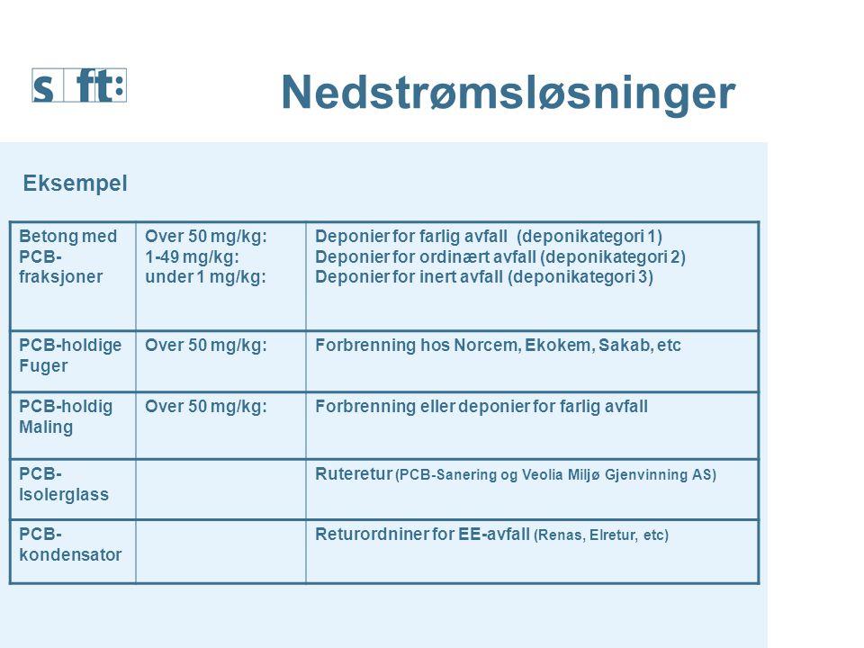 Nedstrømsløsninger Eksempel Betong med PCB-fraksjoner Over 50 mg/kg: